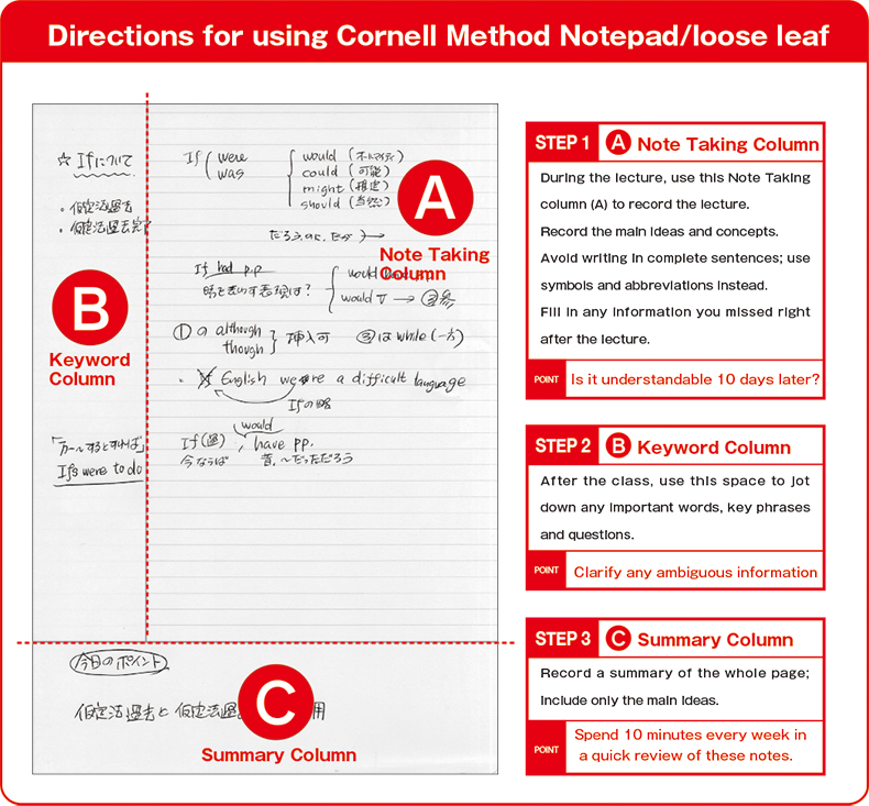 Gakken Sta:Ful Products Cornelle Method Note